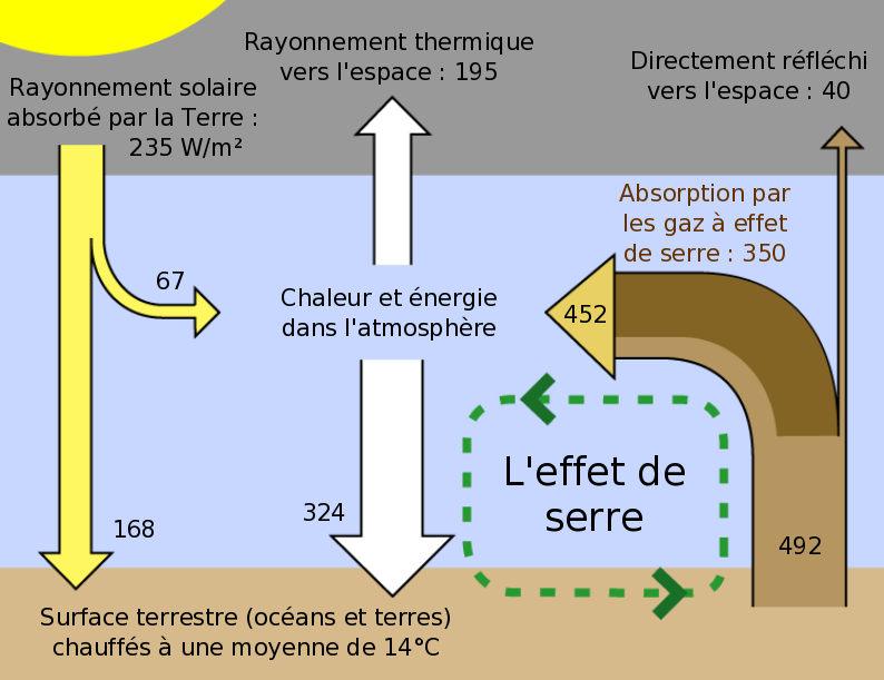L'effet de serre s'explique grâce à l'interaction entre trois systèmes : le soleil, l'atmosphère et la Terre.