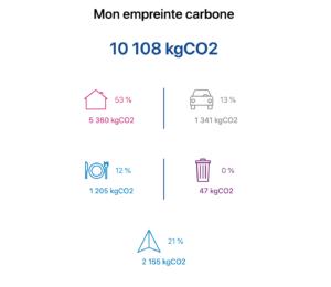 Empreinte écologique personnelle (Compte CO2)